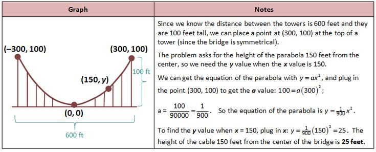 Bridge Parabola Problem Math Pinterest Math, Free math and - arithmetic sequence example
