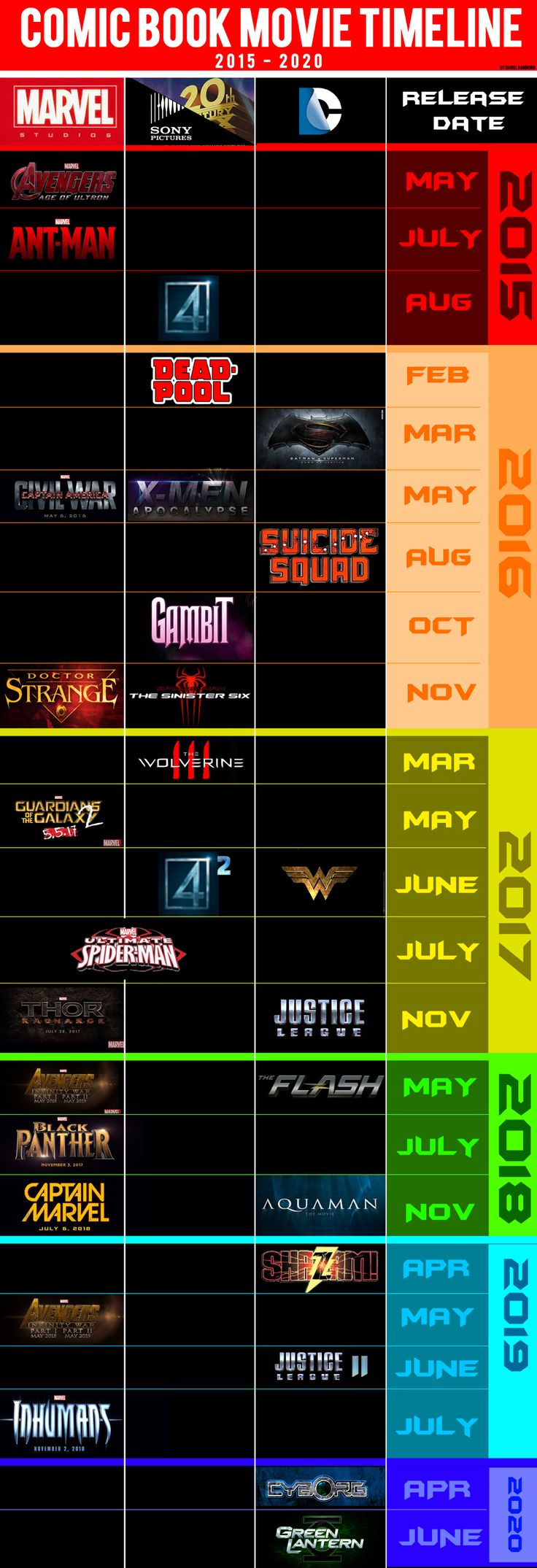 Super Hero / Comic Book Movie poster release date calendar / schedule / chart. This includes all of Marvel DC Sony and Fox Super hero movies which include spiderman, captain america, xmen , avengers, age of ultron from now till 2020.