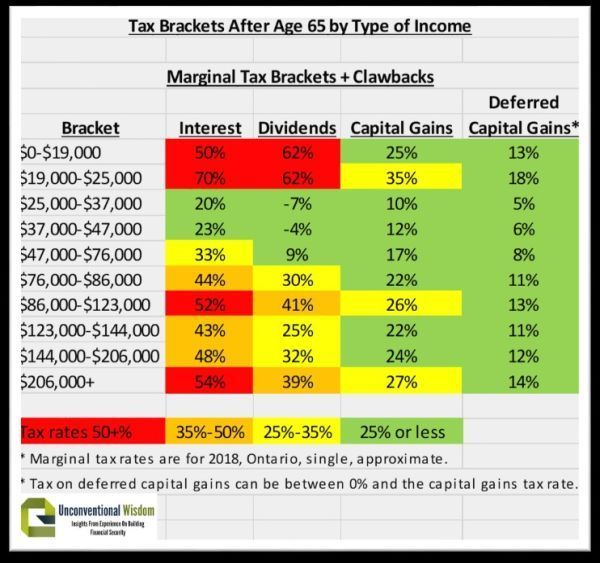Pin On Tax Strategy