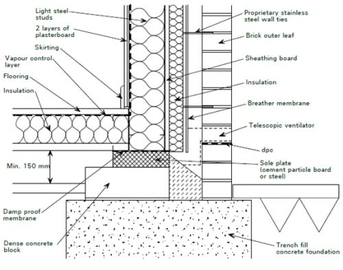 steel frame cladding detail google search mais