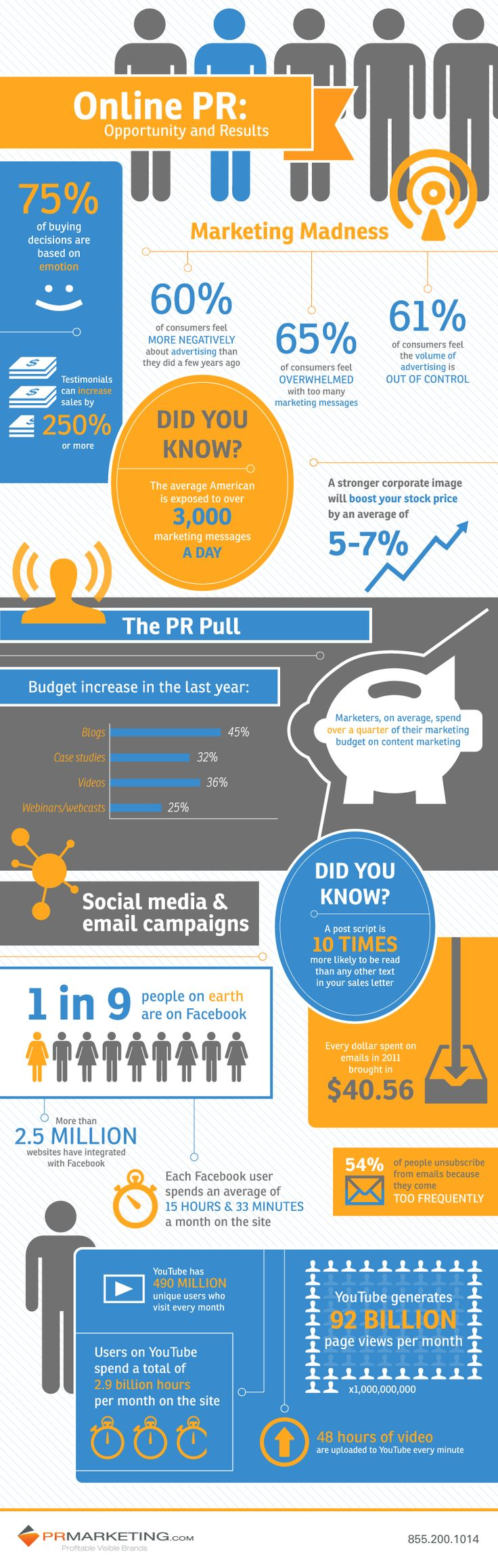 Online PR Infographic from PRMarketing.com ... Sixty percent of Americans will judge your company based on your online presence, think about that for a moment.