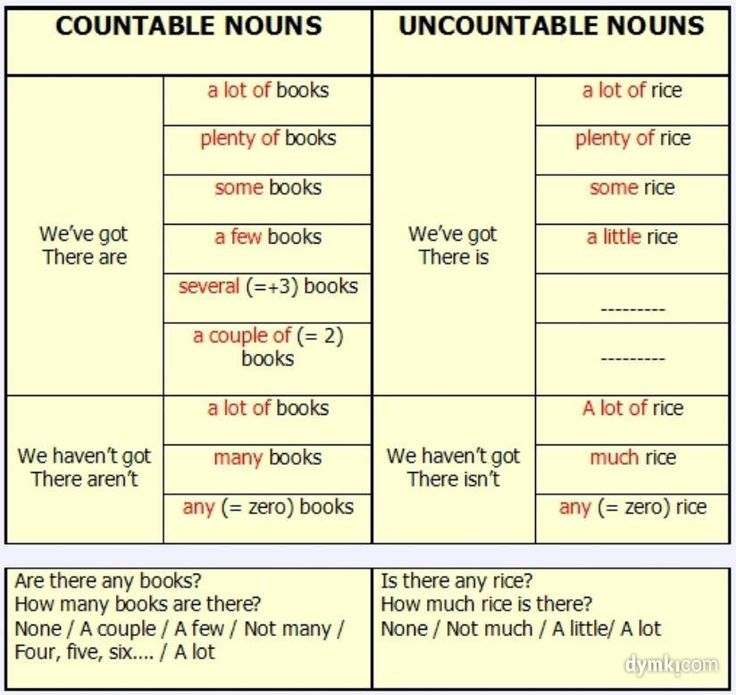 countable/uncountable nouns