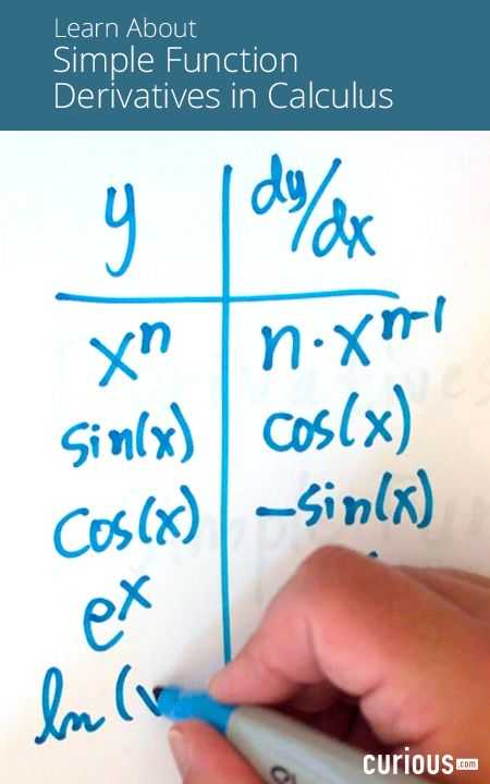 This calculus lesson covers derivatives of simple functions that are building blocks of all derivatives. Learn the power rule, rules for logarithms, and more.