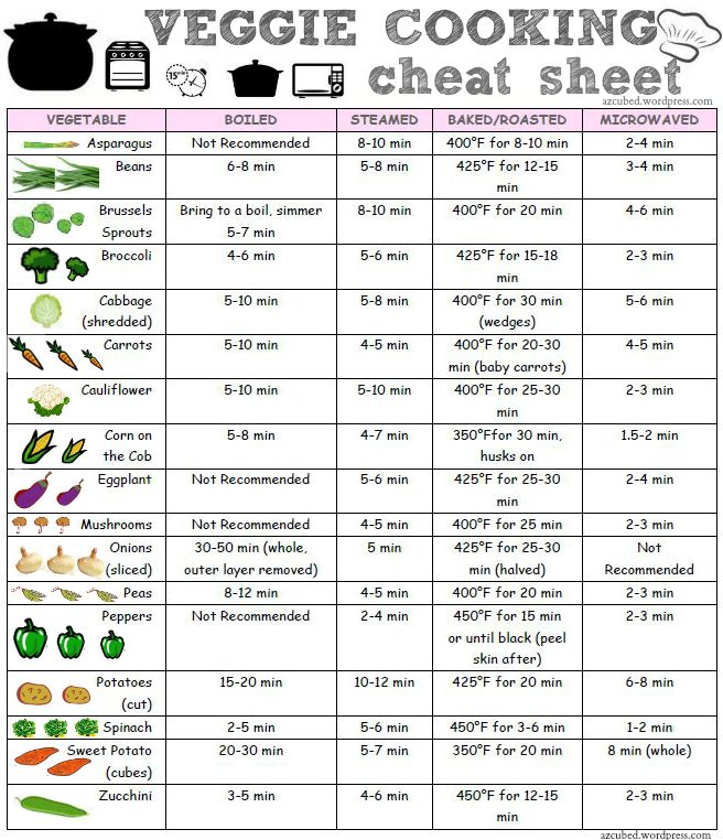 VEGGIE COOKING CHEAT SHEETSo, I put together this Veggie Cooking Cheat Sheet as a handy reference to keep on hand.  I tried to include the most popular veggies, but I know there are a few left out as well.  What is your favorite vegetable to cook and how do you cook it?