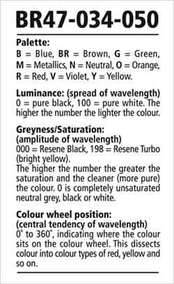 How to decipher the Resene Total Colour System