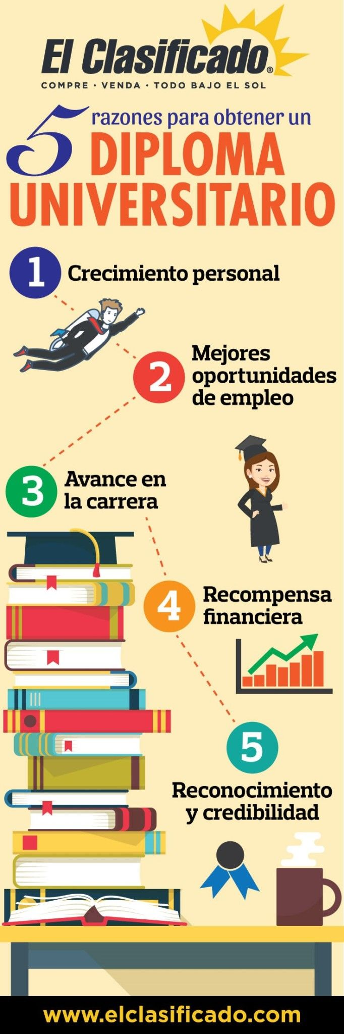 5 razones para obtener un diploma universitatio