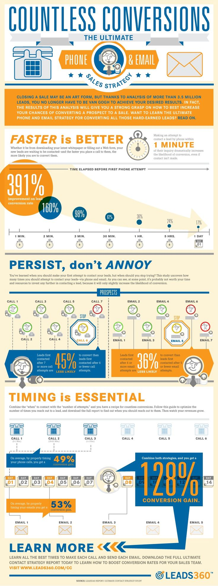 #Business #Infographics - The Ultimate Phone And Email Sales Strategy To Convert Leads #Infografia
