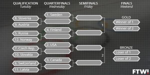 The Olympic men's hockey playoff bracket is set.