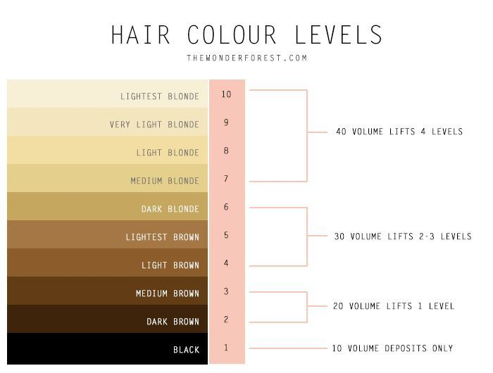 My Guide to At Home Hair Dye and Bleach Lightening | Wonder Forest: Design Your Life.