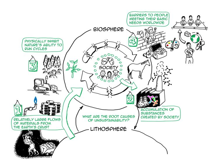 There only 4 root causes of unsustainability. We need to stop doing those 4 things to become sustainable: http://sustainabilityillustrated.com/en/portfolio/4-root-causes-of-unsustainability/