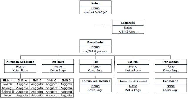 Struktur Organisasi Unit Tim Tanggap Darurat