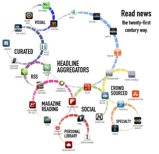 News readers can support learning by better selection of information. They can help to personalize news feed delivering trully personalize messages. Check 31 apps that make news reading better from that perspective.  #tools #infographic #news #curation
