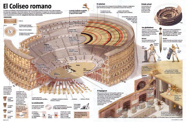 El Coliseo romano #infografia
