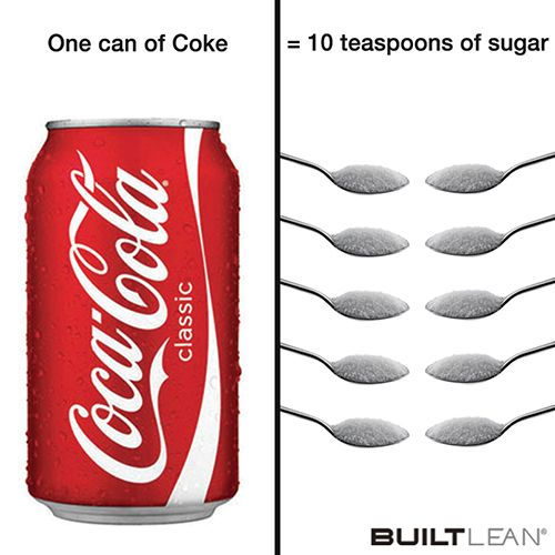 Just one can of Coke contains 11 entire teaspoons of sugar. 11 teaspoons of sugar can add up into unwanted pounds – very quickly.