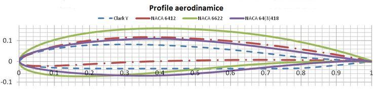 """Influenta profilului aerodinamic """" airfoil """" asupra randamentului Cp a unei turbine VAWT  Fiecare profil aerodinamic ofera avantaje sau dezavantaje . (ex: Profilul care asigura o pornire usoara a turbinei nu obtine un randament al turbinei VAWT maxim si va opera la un TSR redus)."""