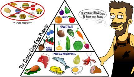 dieta paleo (ou dieta paleolítica), conheça a dieta, seus princípios, cardápio e estratégias práticas para emagrecer rápido com responsabilidade e saúde.