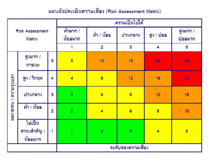 Risk Assessment Matrix Hand Crochet Pinterest Crochet - free risk assessment template