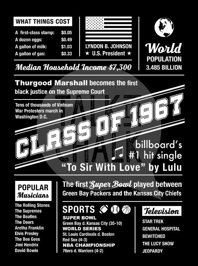 "WELCOME to Talk In Chalk Shop! This HIGH SCHOOL REUNION poster is filled with quick highlights from the year 1967. Please note this is an INSTANT DOWNLOAD, DIGITAL FILE ONLY. You can print it and frame it, or if you want to make a BIGGER impact, you can have it printed at an extra large scale. (Shown in the sample image at approximately 36x48"") This poster sends the classmates down memory lane with all the popular events that occurred the year they graduated!  Please CAREFULLY read the…"