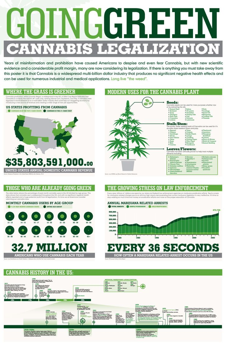 Design Pros And Cons Of Weed 29 best cannabis facts images on pinterest medical cannabis