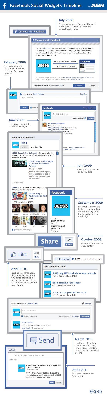 Timeline der Facebook Social Plugins