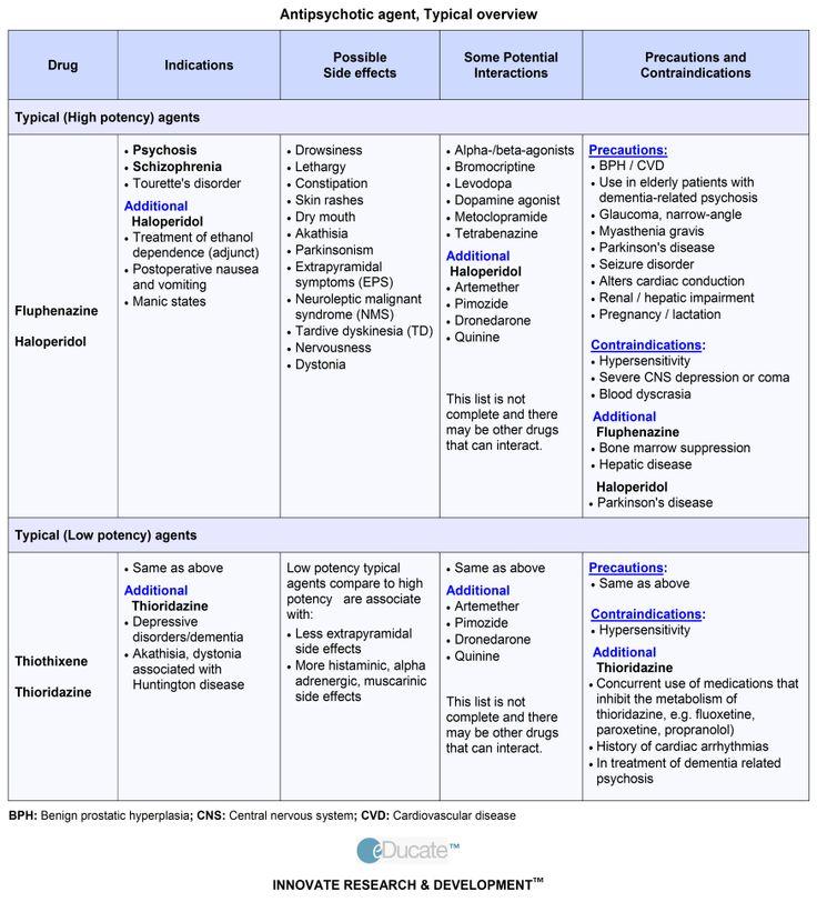 typical antipsychotics list - Google Search | Psych nurse ...