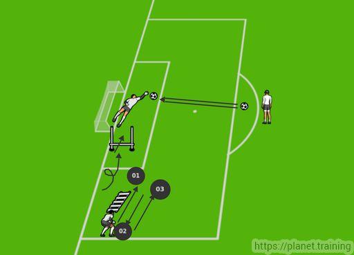 Preparazione: Scaletta, filo+ 2 paletti, palloni       Esecuzione: 1-2-3= avanti indietro avanti sulla scaletta, capriola, salto e caduta con passo direzionato verso la palla, tiro       Varianti: Tip...