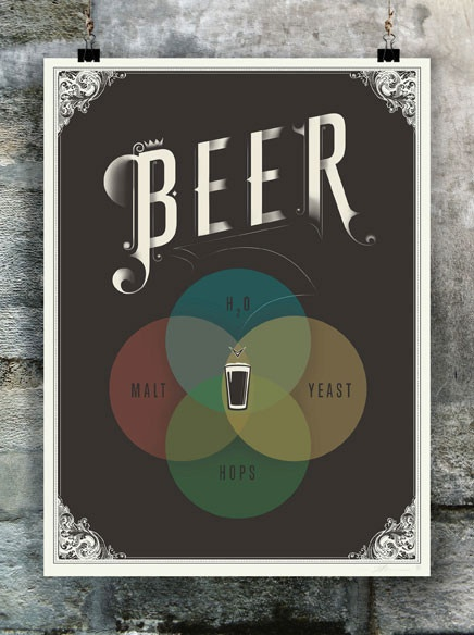 "Science and beer... in tasteful enough art...a perfect way to make my living room ""husband friendly"" Pop Chart Lab — The Venn of Beer"