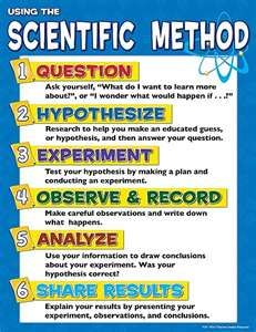 Scientific Method poster.  Solid visual laying out the scientific method--excellent poster for middle school students in science.  Posted by Chris Gunst