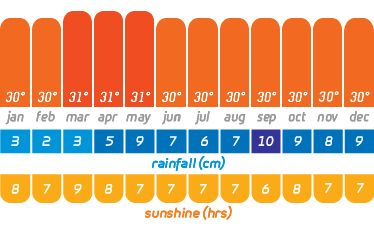 Maldives Weather chart for Best time to visit Maldives for Honeymoon or Holidays  http://maldiveshoneymoon.me