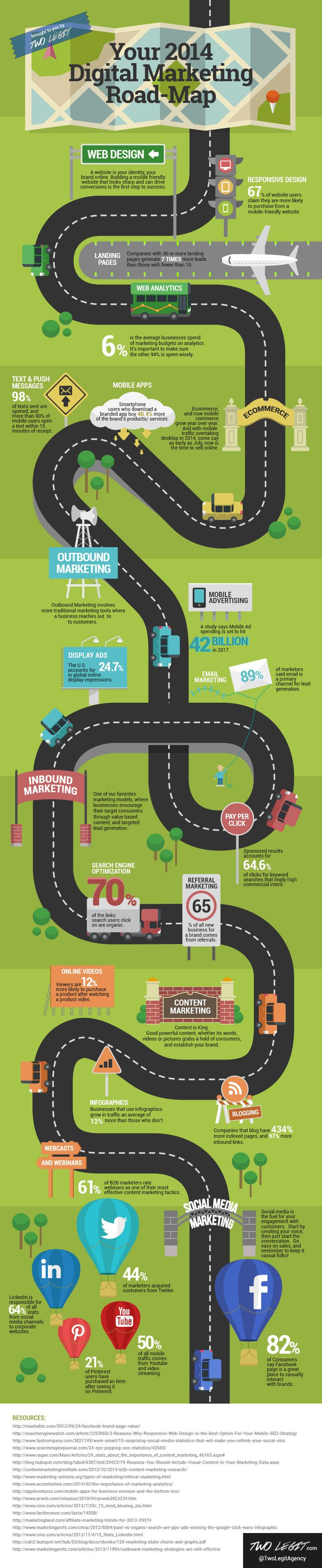 Your Digital Marketing Roadmap - infographic