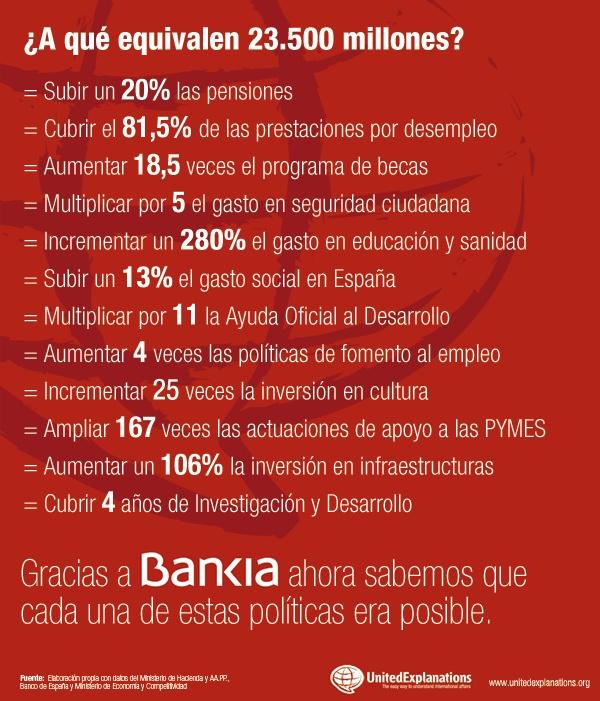 ¿Qué se podría hacer en España con 23.500 millones de euros? El rescate de Bankia.