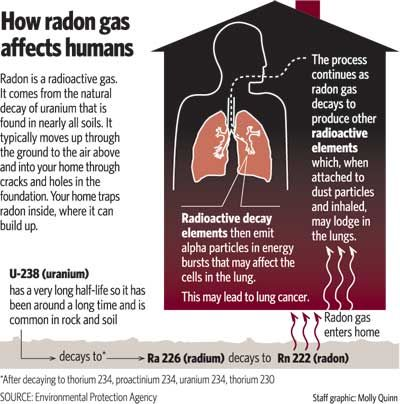 42 best radon inspections images on pinterest basement for How to get rid of radon gas in your home