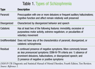 the history and effects of schizophrenia Schizophrenia causes, signs, symptoms & side effects no one experiences schizophrenia the same way as someone else understanding the signs, symptoms and side effects of schizophrenia is a key component toward starting the recovery journey.