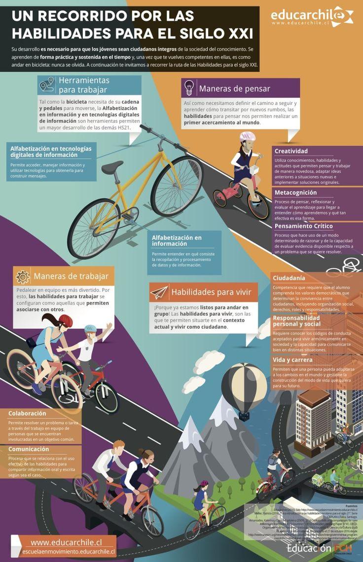 Educación del Siglo XXI - Ruta de Habilidades | #Infografía #Educación