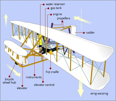 The Wright Brothers Flying Machine interactive exercise. We could use this to understand the plane. AS
