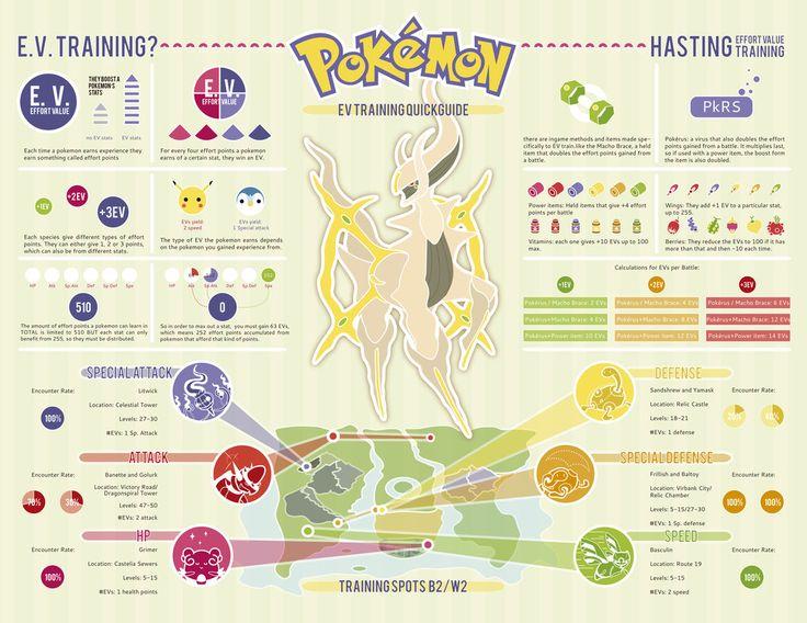 Ev Training Quickguide Infographic By Man9u Pokemon