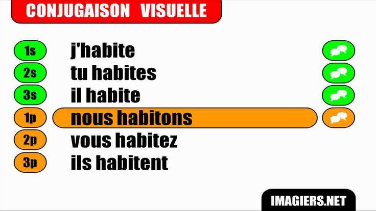 French verb conjugation = Habiter = Indicatif Présen