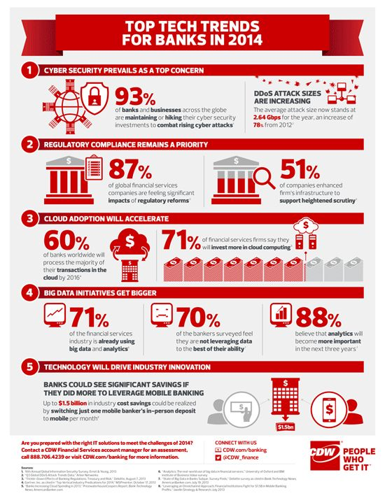 future of the banking sector Pwc's banking 2020 report aims to provide insights and understanding into the  future of the retail banking industry, which are critical not only to your actions.