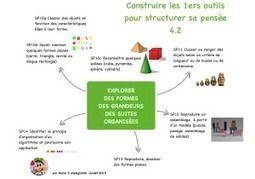 Des cartes mentales pour apprivoiser les nouveaux programmes en maternelle. | Vie numérique  à l'école - Académie Orléans-Tours | Scoop.it