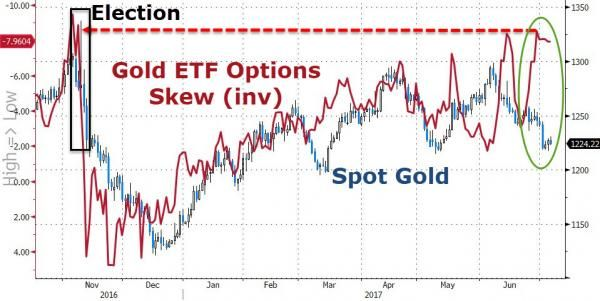Gold Options Skew Signal Short-Term Upside Potential http://betiforexcom.livejournal.com/26079485.html  It has been a tough month for gold, tumbling over 6% from its early June $1300 highs, but options traders are now positioning for a rebound. As Bloomberg notes, the cost of bearish over bullish contracts in the $33 billion SPDR Gold Shares exchange-traded fund has dropped to the lowest level since U.S. President Donald Trump's election.The precious metal slumped for the fifth time in six…