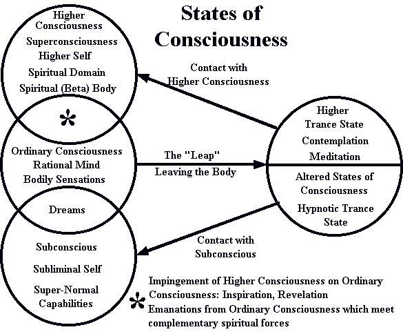 Higher Consciousness: A higher level of consciousness relative to ordinary consciousness, in the sense that a greater awareness of reality is achieved. In a secular context, higher consciousness is usually associated with exceptional control over one's mind and will, intellectual and moral enlightenment, and profound personal growth. In a spiritual context, it may also be associated with transcendence, spiritual enlightenment, and union with the divine. Subscribe to Life's Learning's blog…