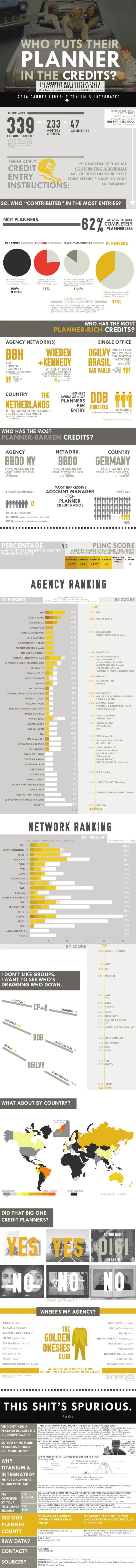 WHO PUTS THEIR PLANNER IN THE CREDITS? [INFOGRAPHIC] by becca taylor via slideshare