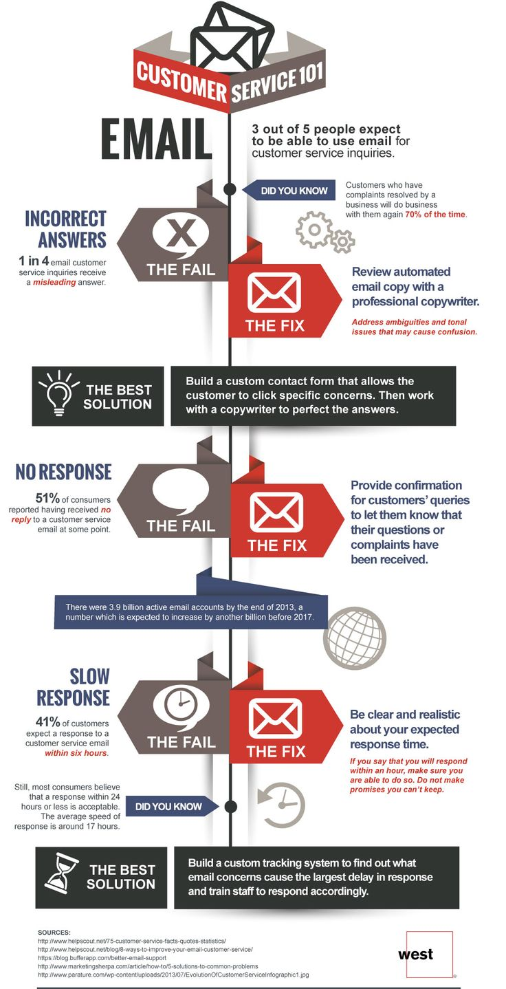 Find Ways to Improve Multi-channel Customer Service #infographic #Business #CustomerService