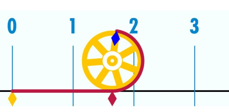 how to easily remember the unit circle