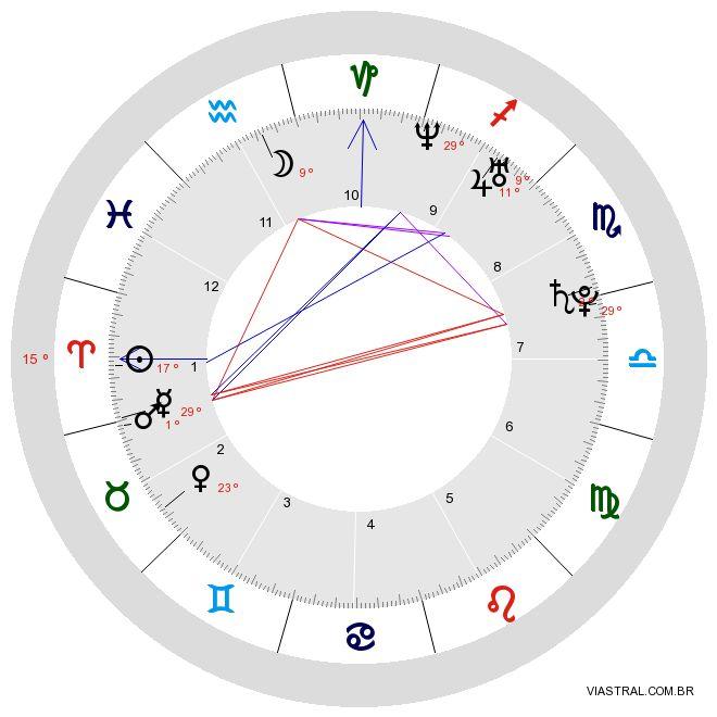 Mapa Astral Simplificado Grátis | Viastral - Astrologia