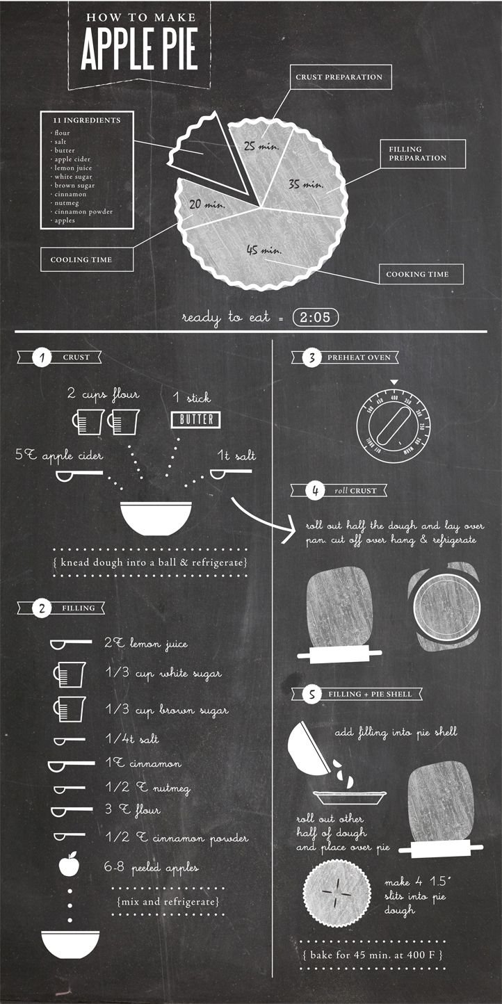 A top #visual #recipe for how to make #ApplePie - http://www.finedininglovers.com/blog/food-drinks/recipe-for-apple-pie/