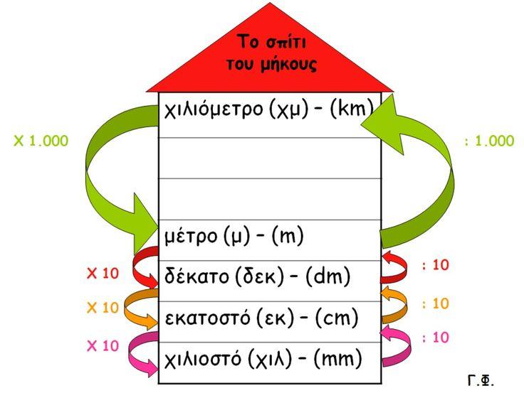 Αποτέλεσμα εικόνας για μοναδες μετρησης μηκους γ δημοτικου