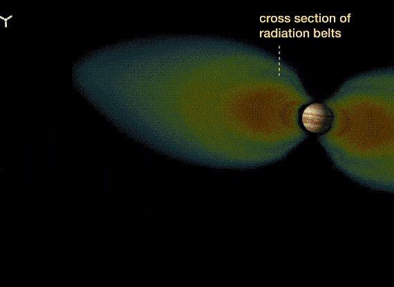 Animation of Juno spacecraft in Jupiter's orbit