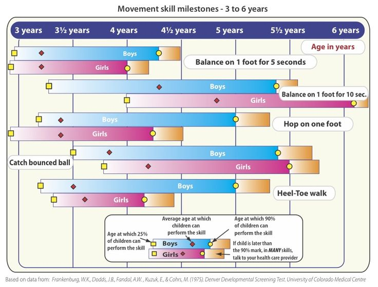 Important Milestones: Your Child By Four Years