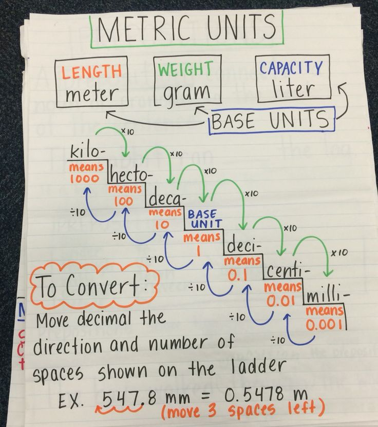 Converting Metric Units Of Measurement Anchor Chart Measurement